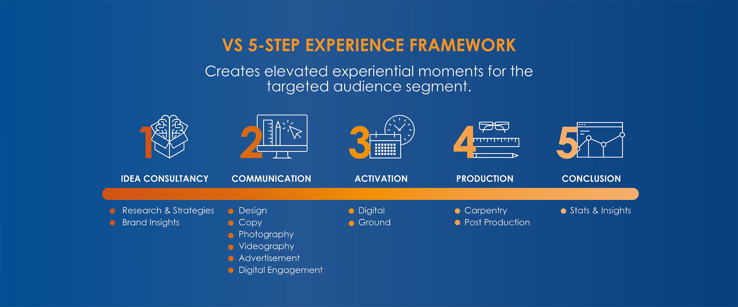 experience framework target audience idea communication activation production conclusion